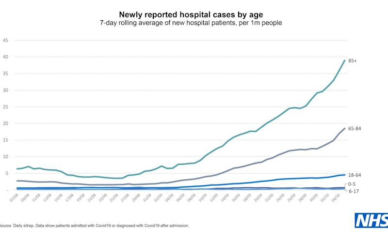 age rises in hospital admissions