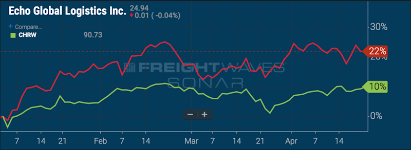 ECHO and CHRW stock performance year-to-date. ( Chart: FreightWaves SONAR )