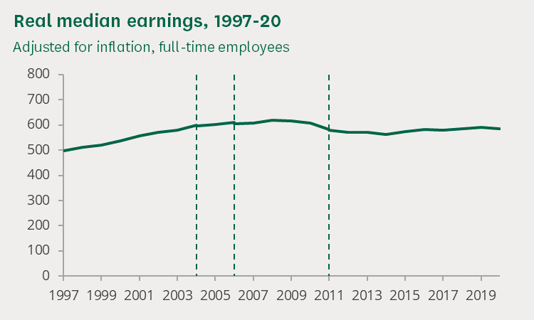(ONS, Annual Survey of Hours and Earnings, 2020)