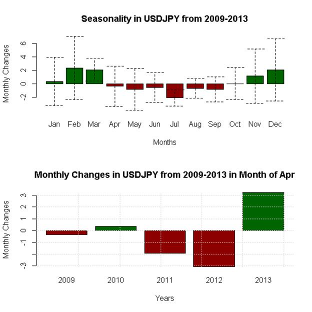 April-Forex-Seasonality-Favors-US-Dollar-Weakness-Against-Whom_body_x0000_i1030.png, April Forex Seasonality Favors US Dollar Weakness - Against Whom?