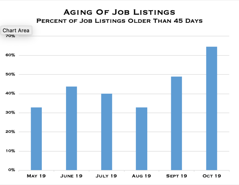 Aging of job listings graph - October 2019