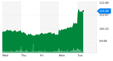 Rolls-Royce shares leapt after travel quarantine rules were eased on 24 November. Chart: Yahoo Finance UK