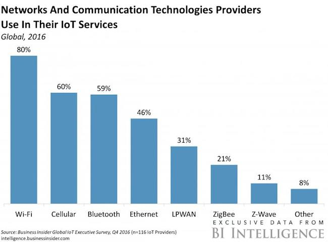 Networks and Comm technologies in the IoT