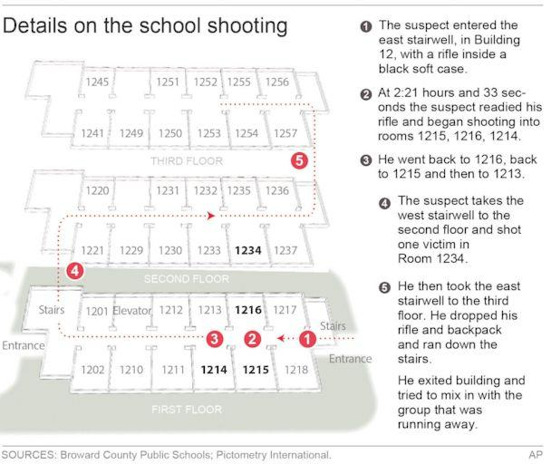 PHOTO: Graphic shows details of the mass shooting at Marjory Stoneman Douglas High School shooting in Parkland, Fla., on Feb. 14, 2018. (AP)