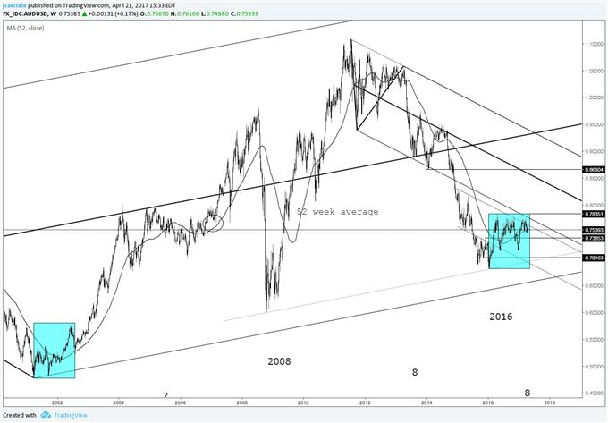 Technical Weekly: British Pound Gets off the Ground