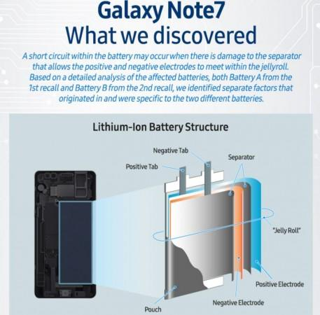 Samsung,Galaxy Note7, battery, explosion, Galaxy Note7 report