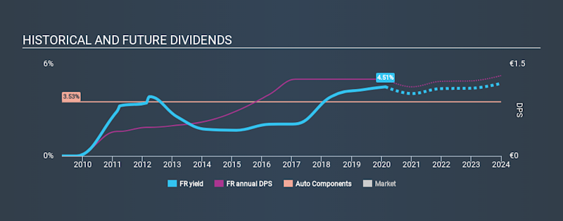ENXTPA:FR Historical Dividend Yield, February 18th 2020
