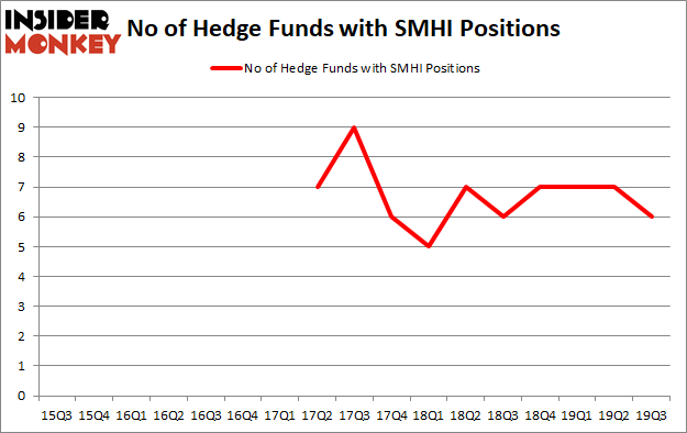 Is SMHI A Good Stock To Buy?