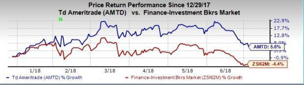TD Ameritrade (AMTD) Up 5 6% YTD: What's Driving the Stock?