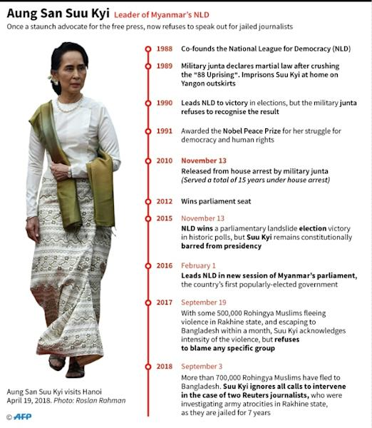 Key dates in the life of Myanmar civilian leader Aung San Suu Kyi