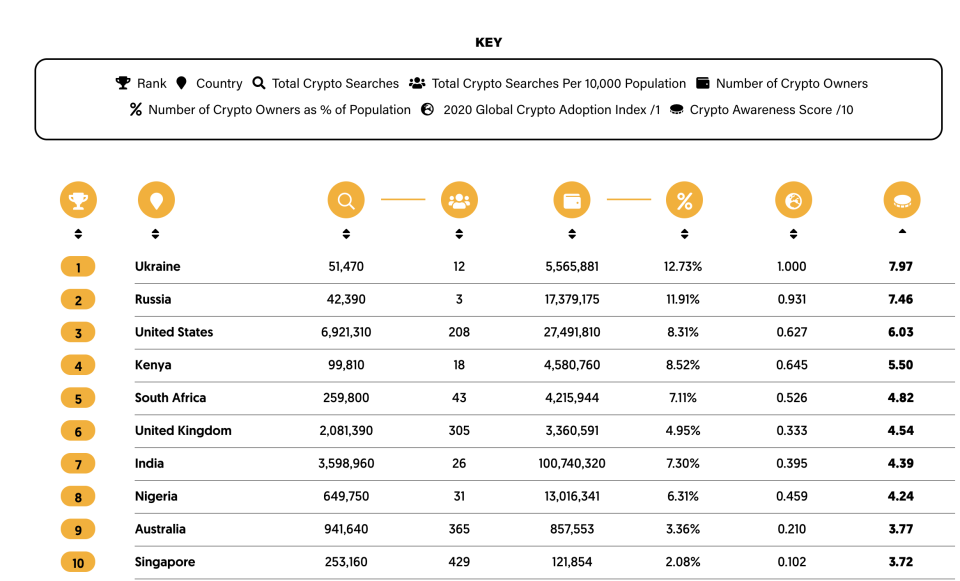 Crypto awareness ranking and break up by parameters.