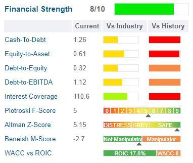 GuruFocus Cognizant financial strength