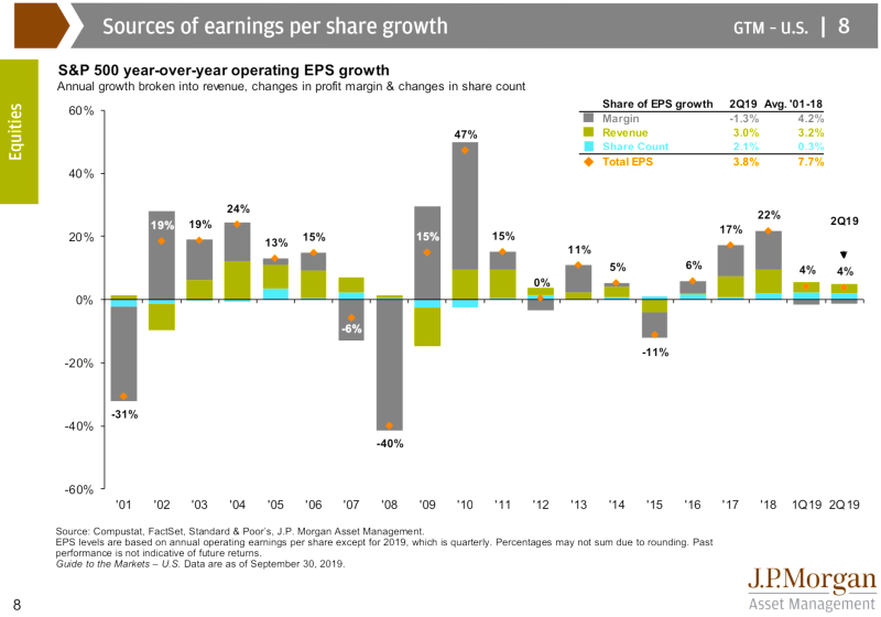 Buybacks play a role in EPS growth. But it's not the biggest role. (JPMorgan Asset Management)
