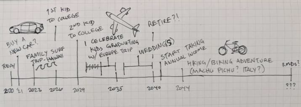 Start the meeting by sketching out a timeline of the next 20 to 30 years on a blank piece of paper and filling in your major financial milestones. (Photo: Jill Hitchcock)