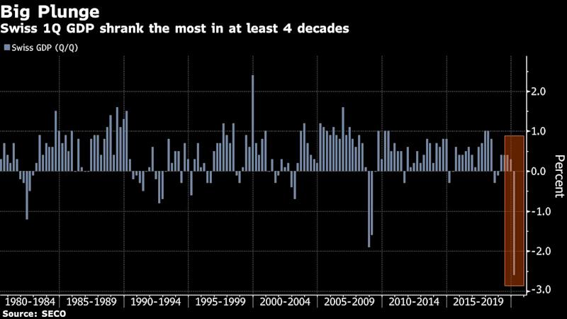Swiss Economy Slumps the Most in Decades