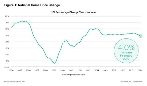 CoreLogic Reports February Home Prices Increased by 4 Percent Year Over Year