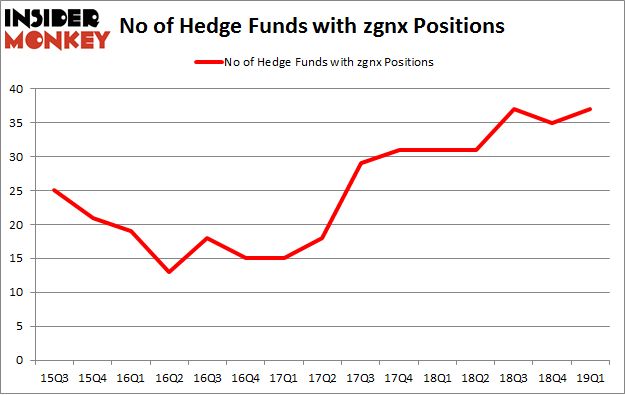 No of Hedge Funds with ZGNX Positions