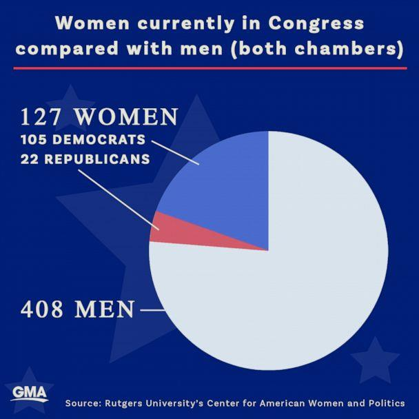 Women currently in congress compared with men (ABC News Photo Illustration, Rutgers University's Center for American Women and Politics)