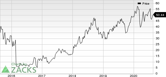 PTC Therapeutics, Inc. Price