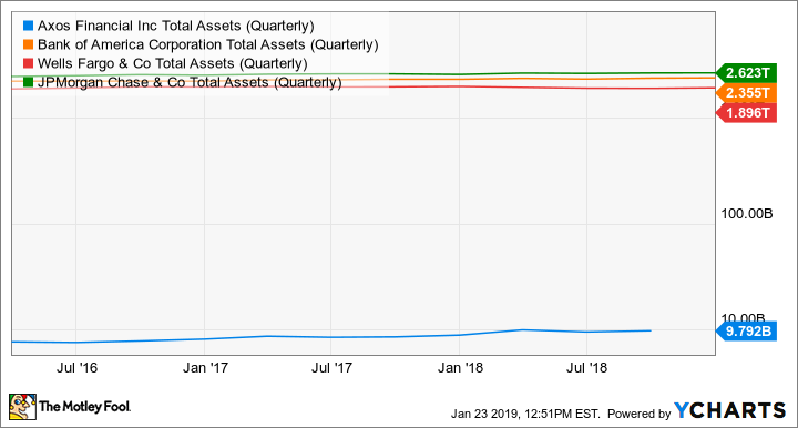 AX Total Assets (Quarterly) Chart