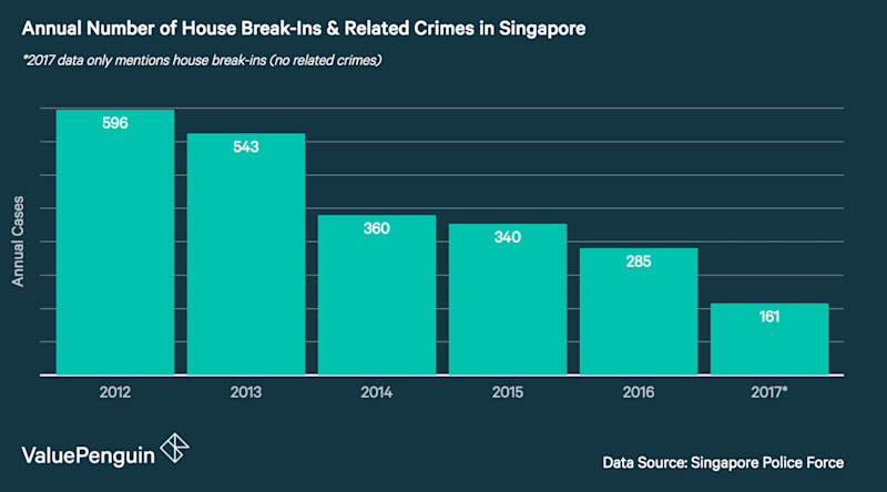 This graph shows the annual number of house break-ins and related crimes between 2012 and 2017 in Singapore
