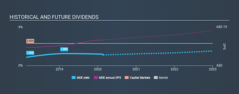 ASX:MOE Historical Dividend Yield, February 21st 2020
