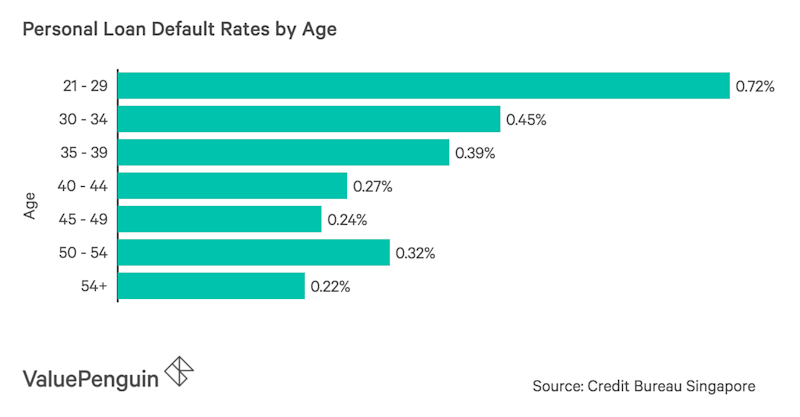 Personal Loan Default Rates by Age