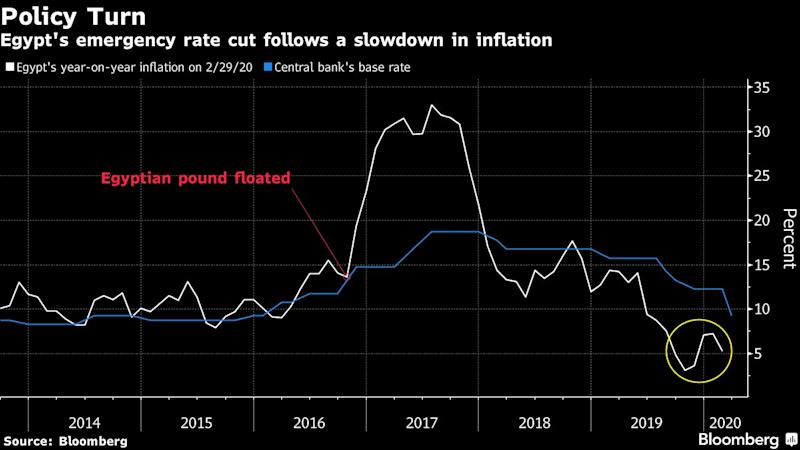 Egypt Makes Largest-Ever Rate Cut to Tackle Fallout of Outbreak