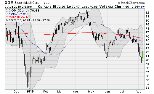 Stocks to Sell: Exxon Mobil (XOM)