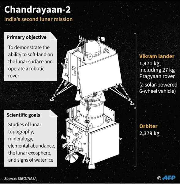 India's Chandrayaan-2 mission to the Moon, rescheduled for launch on Monday, July 22 (AFP Photo/Laurence CHU)