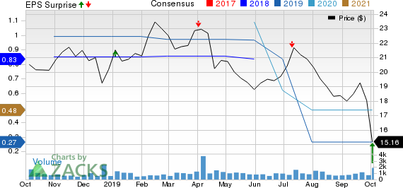 AngioDynamics, Inc. Price, Consensus and EPS Surprise