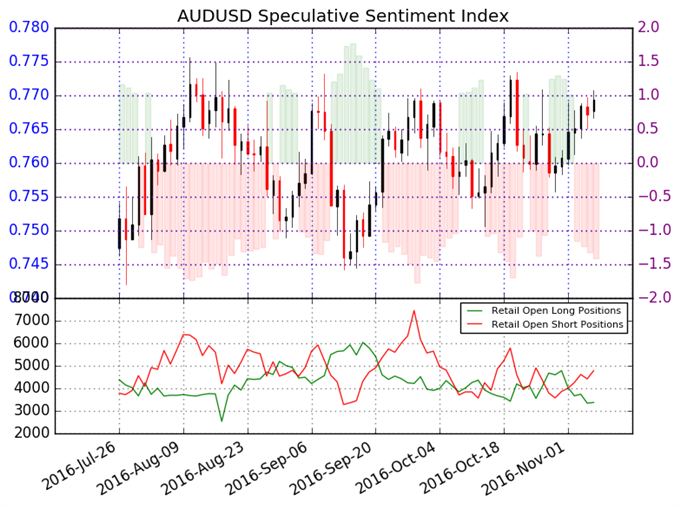 Australian Dollar Looks to Gain Further