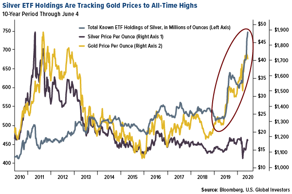 silver ETF holdings are tracking gold price to all-time highs