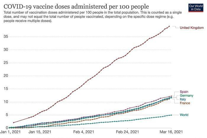Graph shows vaccine doses administered.