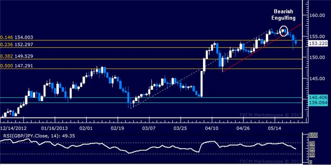 Forex_GBPJPY_Technical_Analysis_05.24.2013_body_Picture_5.png, GBP/JPY Technical Analysis 05.24.2013