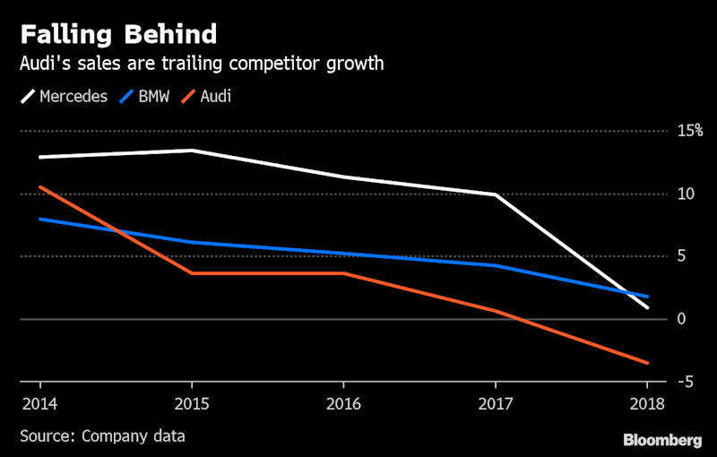 Audi Plots Overhaul to Regain Lost Ground to BMW, Mercedes