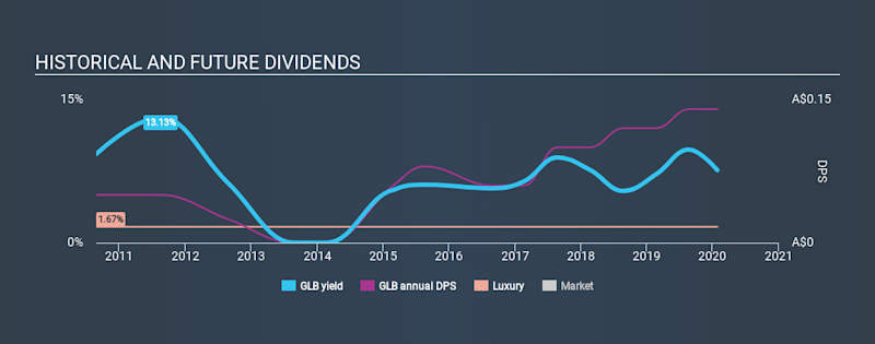 ASX:GLB Historical Dividend Yield, January 27th 2020