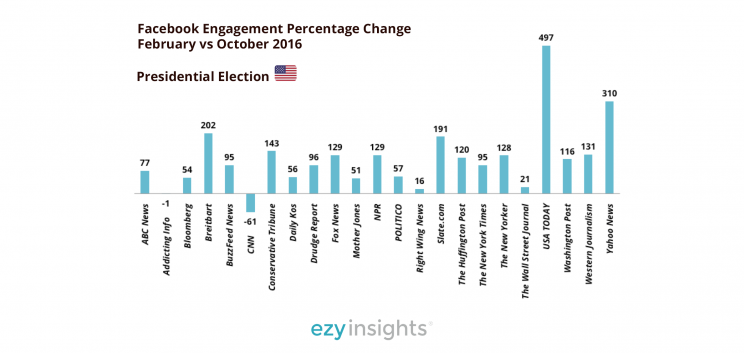 Facebook engagement for news publishers during election cycle