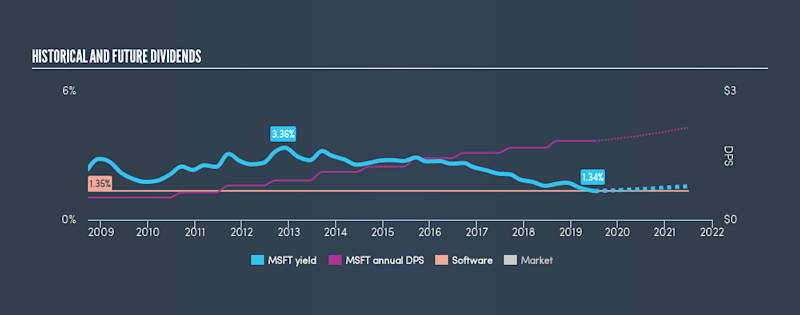 NasdaqGS:MSFT Historical Dividend Yield, July 8th 2019