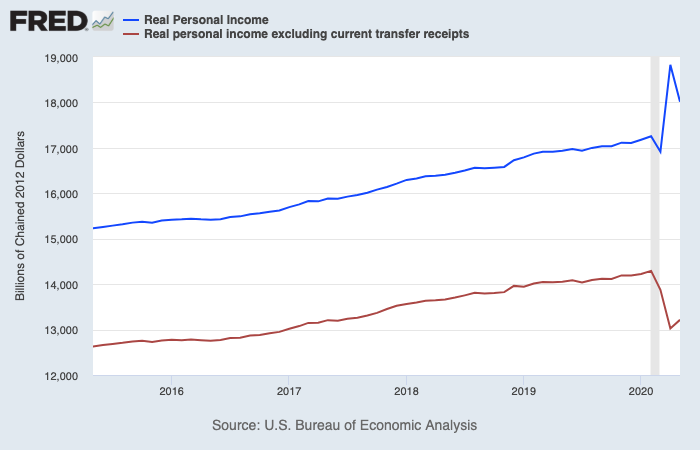Overall personal income decreased in May while market personal income or the non-government transfer pieces of personal income like wages increased. Source: Federal Reserve Bank of St. Louis, Bureau of Economic Analysis
