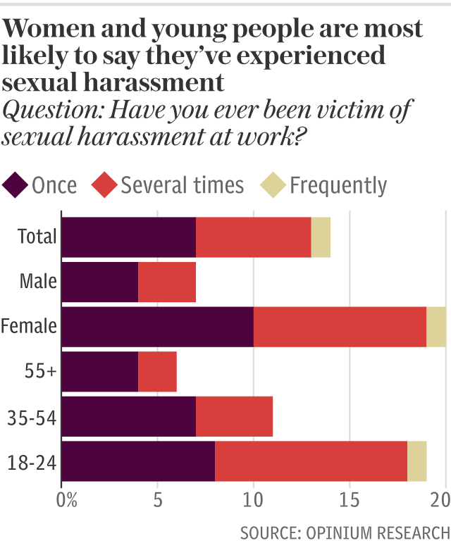 Copy of Women and young people are most likely to say they've experienced sexual harassment
