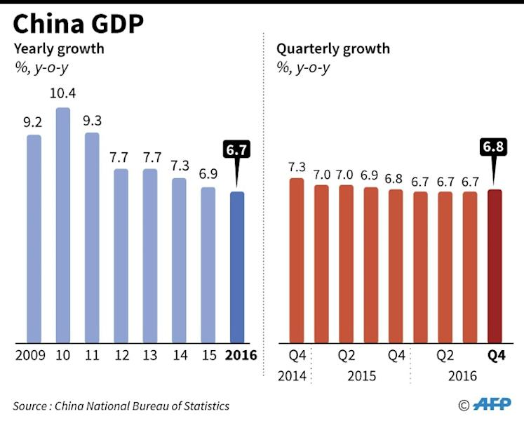 Chinese Premier Li Keqiang announces a trimmed 2017 GDP growth target of around 6.5 percent