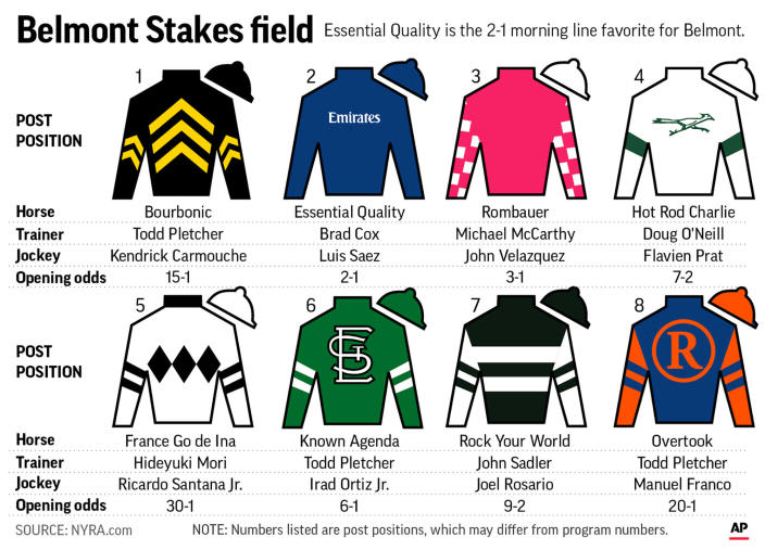 Graphic shows horses in the Belmont Stakes with post positions and silks; with related stories; 4c x 1/2 inches