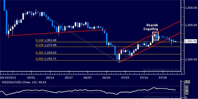 Forex_Dollar_Falters_at_Chart_Barrier_SP_500_Reversal_Risk_Remains_body_Picture_7.png, Dollar Falters at Chart Barrier, S&P 500 Reversal Risk Remains