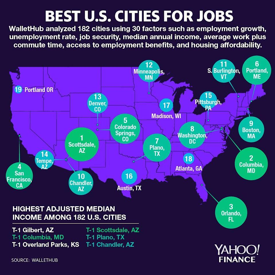 Scottsdale, Ariz. is the the best U.S. city for jobs. (Graphic: David Foster/Yahoo Finance)