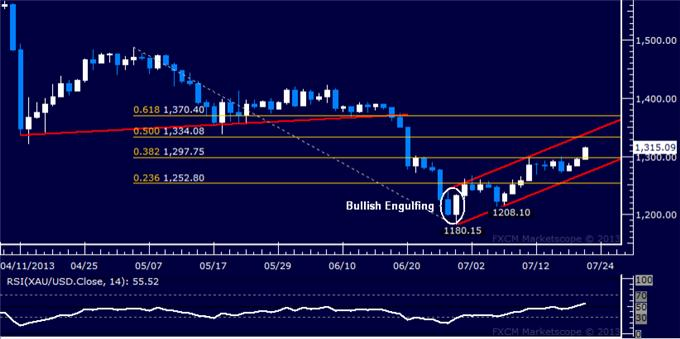 Forex_Dollar_Retreating_from_Chart_Resistance_SP_500_Sets_New_High_body_Picture_2.png, Dollar Retreating from Chart Resistance, S&P 500 Sets New High