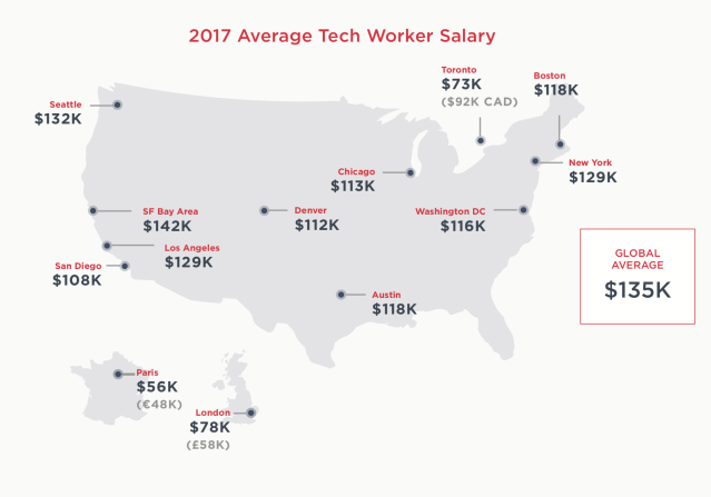 Average tech worker salaries across several markets, from San Francisco and Austin to Paris and London. Source: Hired.com
