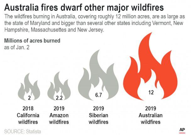 PHOTO: Graphic compares the size of the ongoing Australia wildfires to other current wildfires around the world. (P.holm/AP)