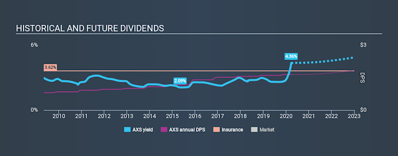 NYSE:AXS Historical Dividend Yield March 26th 2020
