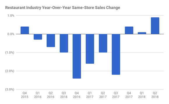 A chart showing restaurant industry comparable sales declines starting in the first quarter of 2016 and lasting through third quarter 2017. Comps have been positive, but under 1%, since the fourth quarter 2017.
